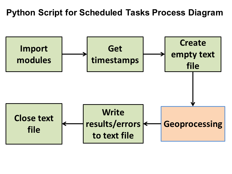 sketch diagram of the weekly data update script for Cumberland County