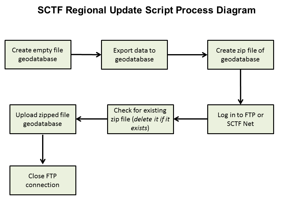 sketch diagram of the South Central Task Force regional GIS update tool